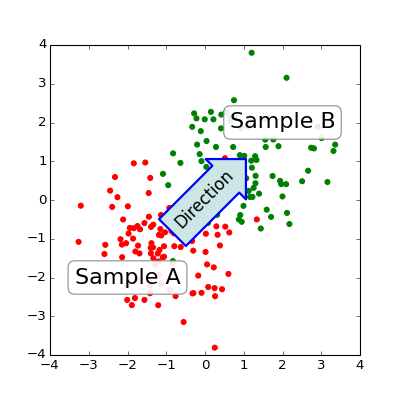 Annotating Axes — Matplotlib 1 3 1 documentation
