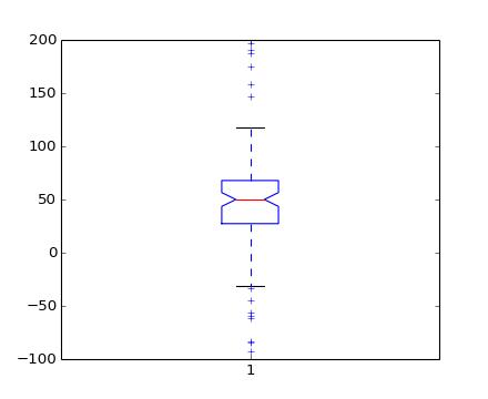 pyplot — Matplotlib 1 3 1 documentation