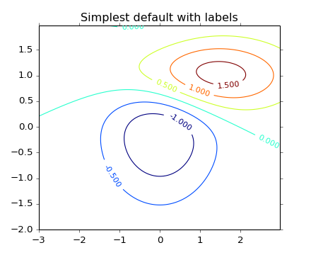 pylab_examples example code: contour_demo py — Matplotlib
