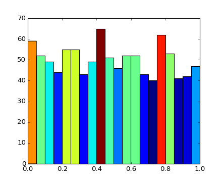 pylab_examples example code: hist_colormapped py
