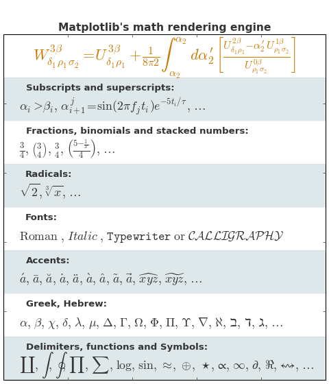 pylab_examples example code: mathtext_examples py