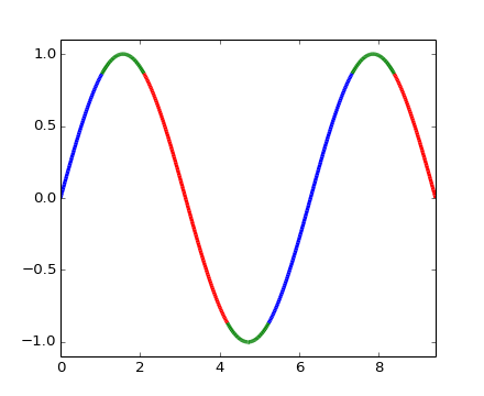 pylab_examples example code: multicolored_line py