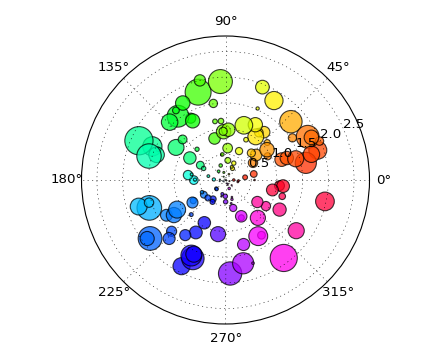 pie_and_polar_charts example code: polar_scatter_demo py