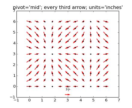 pylab_examples example code: quiver_demo py — Matplotlib 1 3