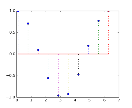 pyplot — Matplotlib 1 3 1 documentation