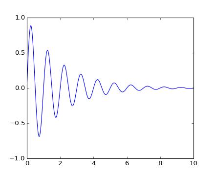 Transformations Tutorial — Matplotlib 1 3 1 documentation